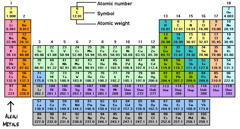 Groups of metals alkalaimetalsgblock the alkali metals get more reactive as you go down the group urtaz Images