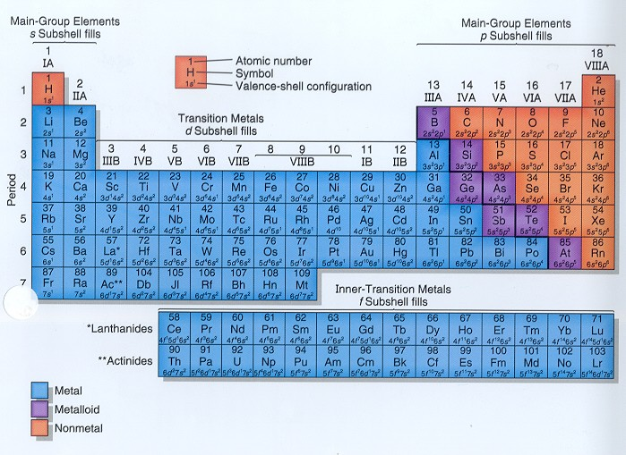 Cir room 9 groups families periods and valence of the periodic groups are the elements having the same outer electron arrangement the outer electrons are also called the valence electrons urtaz Image collections